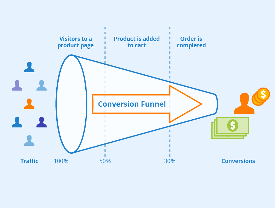 What is a sales funnel? How to build a profitable sales funnel?
